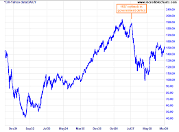 Incredible Charts Stock Trading Diary Beware The Austerity