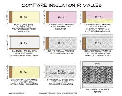 Roof Insulation R Value Chart Compare Insulation R Values Before Building Ray Core Sips