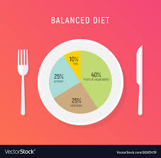 Nutrition Balanced Diet Chart Healthy Diet Food Balance Nutrition Plate