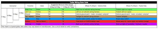 how to install trailer lights for your tiny house Trailer Wiring Color Code wiring chart courtesy of www therangerstation com click for larger image trailer wiring color code diagram