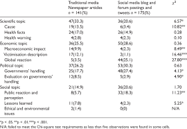 Distribution Of Primary Story Topics In Newspaper Articles