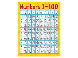 Learning Chart Numbers 1 100 Early Learning Chart
