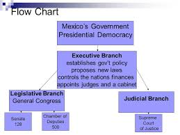 Executive Branch Flow Chart Do Now Prepare To Hand In Your Lesson 3a Packet On Mexicos