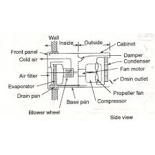 how window air conditioner ac works working of window ac window ac air flow