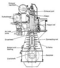 similiar basic diesel engine diagram keywords diesel engine diagram also cummins diesel engine diagram likewise