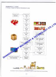 Tomato Sauce Production Flow Chart Hot Item World Outstanding Tomatoes Processing Plant