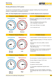 Ac Manifold Pressure Chart Ac Manifold Gauge Readings Chart Best Picture Of Chart