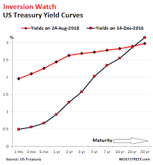 Treasury Yield Curve Chart Today U S Yield Curve Looks Hell Bent On Inverting Flattest