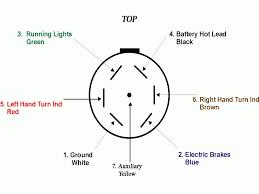 7 blade trailer wiring diagram onlineedmeds03 com 7 way trailer plug wiring diagram gmc at 7 Wire Trailer Wiring Diagram