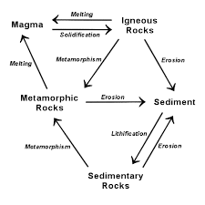 A Diagram Of The Rock Cycle In Geology