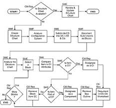 Hierarchy Chart In Programming Structure Chart Wikipedia