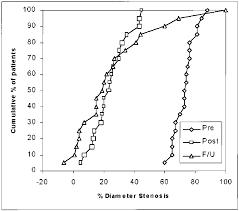 Bert Radiation Chart Percent Diameter Stenosis Cumulative Distribution Curve Of