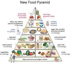 food pyramid 2014. Modren Food With Food Pyramid 2014 P