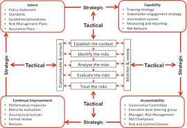 risk management framework development broadleaf risk management framework development