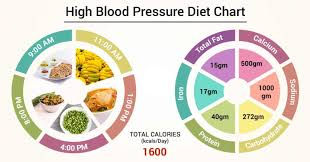 Diet Chart For High Blood Pressure Patient High Blood