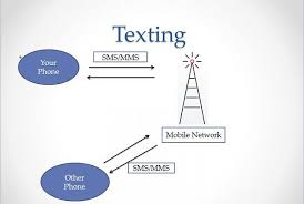 How Best To Teach Explain Differences Between Email Im And Sms