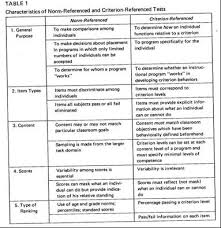 criterion referenced assessment criterion referenced vs norm referenced assessments principles