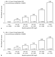 Crp Range Chart Mortality Risk By Crp Levels In Japan Hr Of Death All
