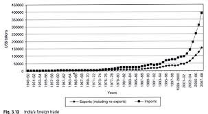 essay on s foreign trade however the exports increased remarkably at 30 8 per cent in 2004 05 and thereafter grew at around 23 per cent till 2007 08 a negative growth in exports