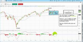 Learn Stock Trading With The Best Stock Charts In The Industry