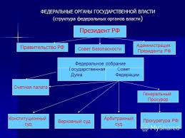 Оценка предпринимательской активности в условиях ограничений входа  Процесс подготовки научной статьи к