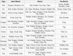 Chinese Horoscope Compatibility Chart Rabbit Chinese Zodiac Compatibility
