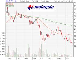 Airasia Stock Price Chart Airline Stocks Can See But Cannot Touch Not Yet