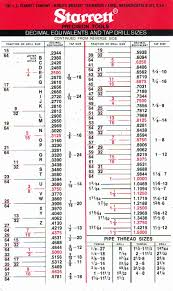 Drill And Taps Chart Form Tap Drill Chart Size For Standard