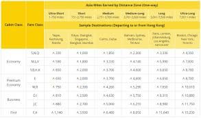 Cathay Pacific Miles Chart Cathay Pacific Asia Miles Earnings Award Charts Changes