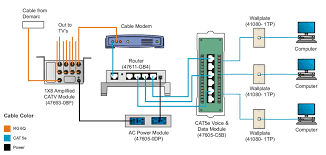 wiring diagram leviton gigamax cat5e wiring diagram how to home ethernet wiring contractor denver at Home Ethernet Wiring