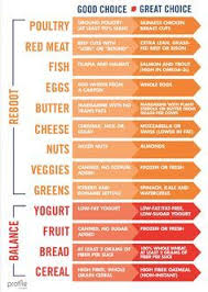 Shop Smarter At The Grocery Store With This Handy Chart