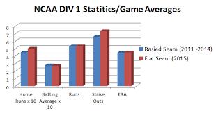 Flast Seam Vs Raised Seam Baseball Data Batdigest Com