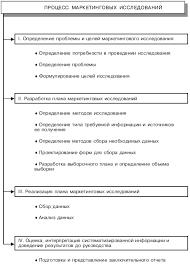Маркетинговые исследования рынка Реферат Рис 2 Структура и последовательность процесса маркетинговых исследований