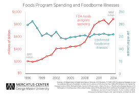 New Fda Food Chart More Fda Spending Does Not Necessarily Mean Better Results