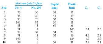 Unified Soil Classification System Plasticity Chart Classify The Following Soils Using The Unified Soil Bartleby