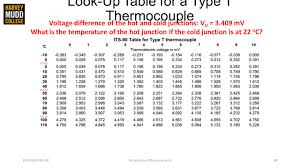 Engineering 80 Spring 2015 Temperature Measurements Ppt
