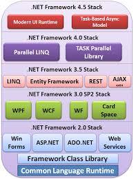 Net Framework Hierarchy Chart Components Of Net Framework Clr Cts Cls Base Class Library