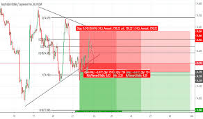 Aud Jpy Chart Page 3 Aud Jpy Chart Australian Dollar To Yen Rate
