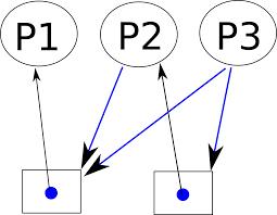 Deadlock Part 1 Resource Allocation Graph Angrave