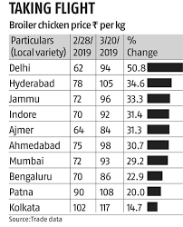 Poultry Prices Surge By Up To 50 On Rising Demand Lower