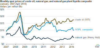 Natural Gas Liquids Price Chart High Value Of Liquids Drives U S Producers To Target Wet