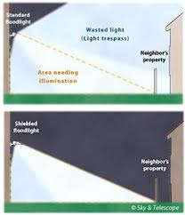 home lighting guide. Illustration Of A Poorly Directed Overly Bright Light, And Pro Home Lighting Guide P