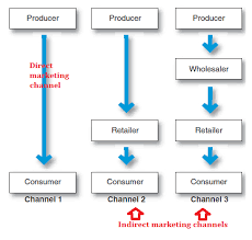 Marketing Channels Marketing Channels Easy Marketing