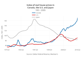 Calgary House Price History Chart Canadas Housing Market Looks A Lot Like The U S Did In 2006