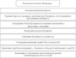 Совет Федерации В Совет Федерации входят по два  Схема 41