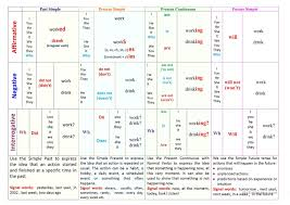 16 Comprehensive Simple English Tenses Chart