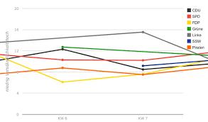 Bug Line Chart With Viewwindow Lines Outside Chart Area