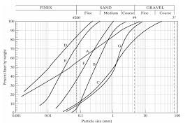 Solved Determine The Aashto Classification And Group Inde