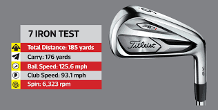 Titleist Irons Loft And Lie Chart Titleist 718 Which Iron Suits Your Game