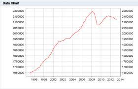Eu Economic Growth Stats Economics Help